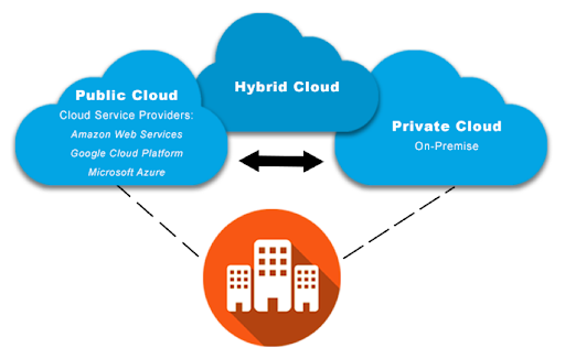 Private Cloud Chosting Managed Costs